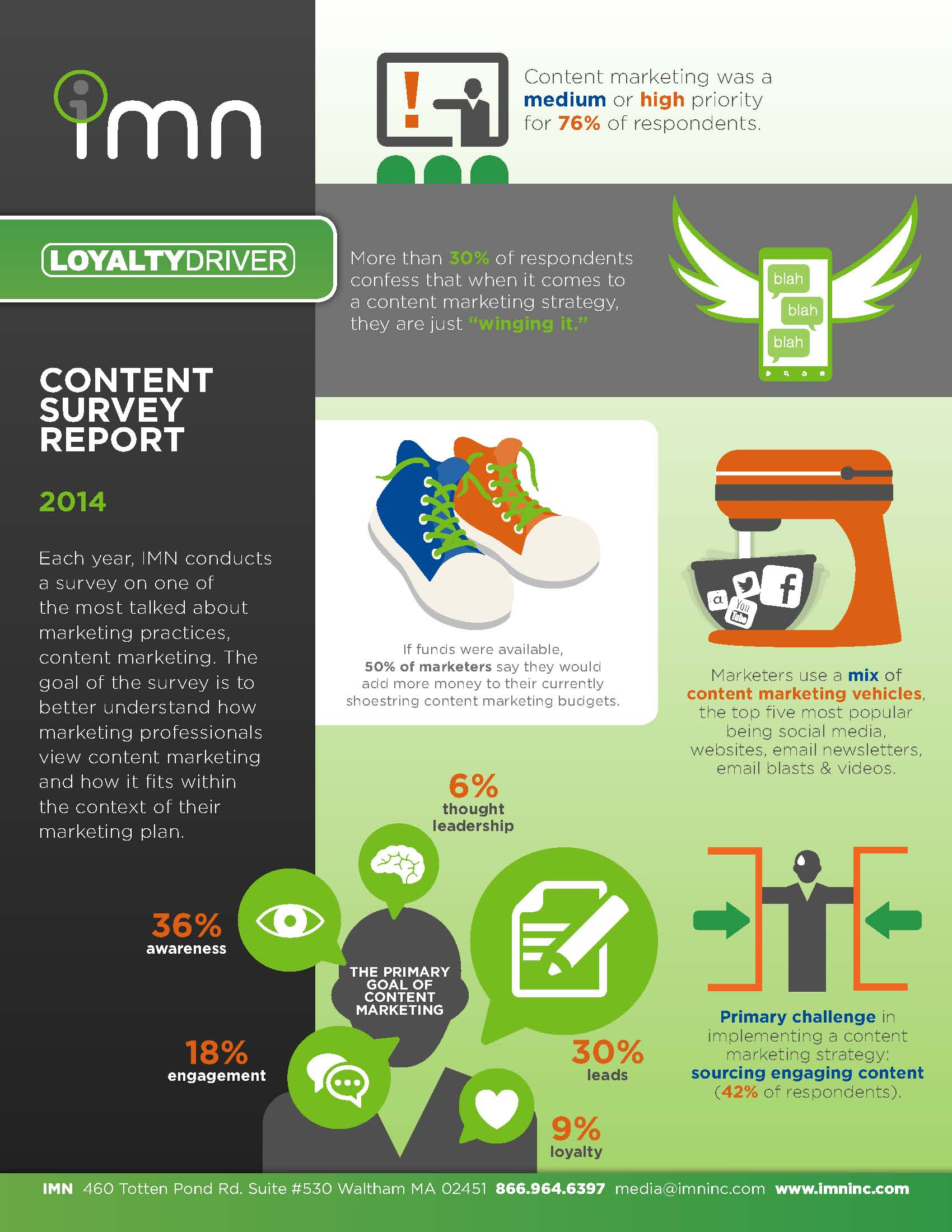 2014 Content Marketing Survey Infographic_LR
