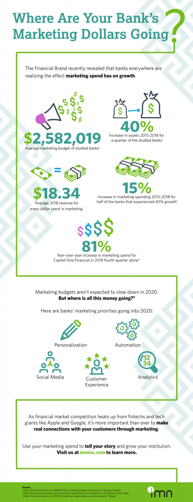 Bank Marketing ROI Infographic